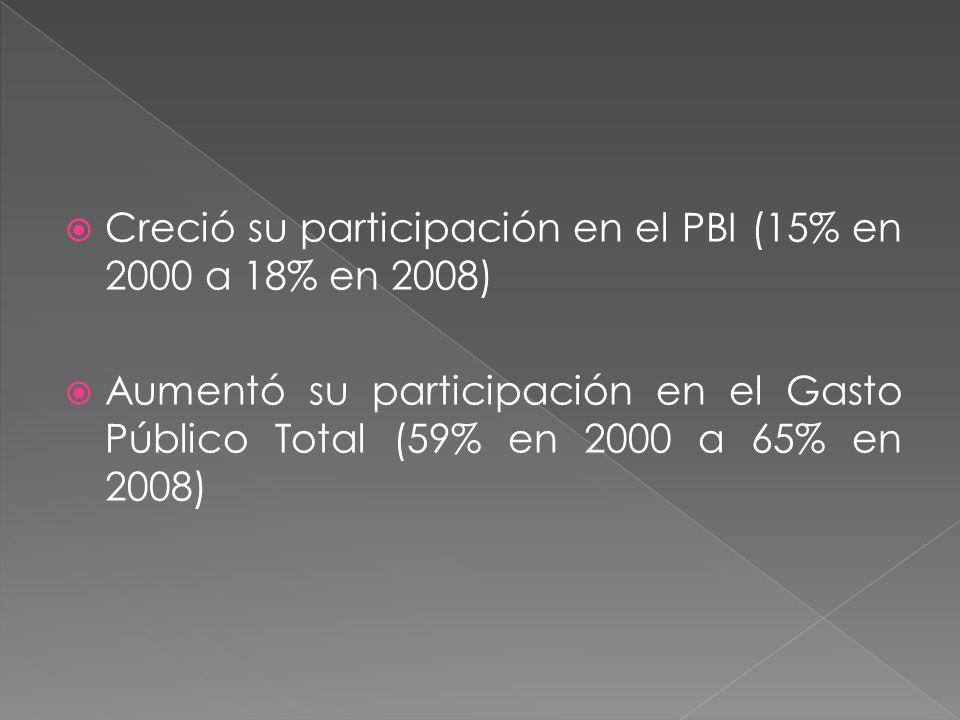 Creció su participación en el PBI (15% en 2000 a 18% en 2008) Aumentó su participación en el Gasto Público Total (59% en 2000 a 65% en 2008)