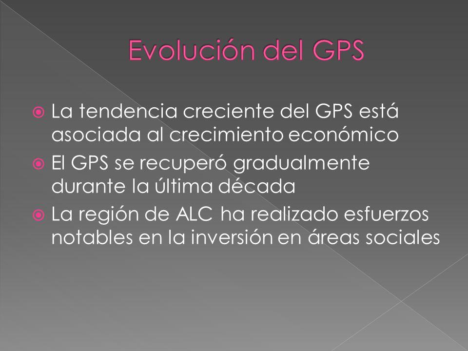La tendencia creciente del GPS está asociada al crecimiento económico El GPS se recuperó gradualmente durante la última década La región de ALC ha rea