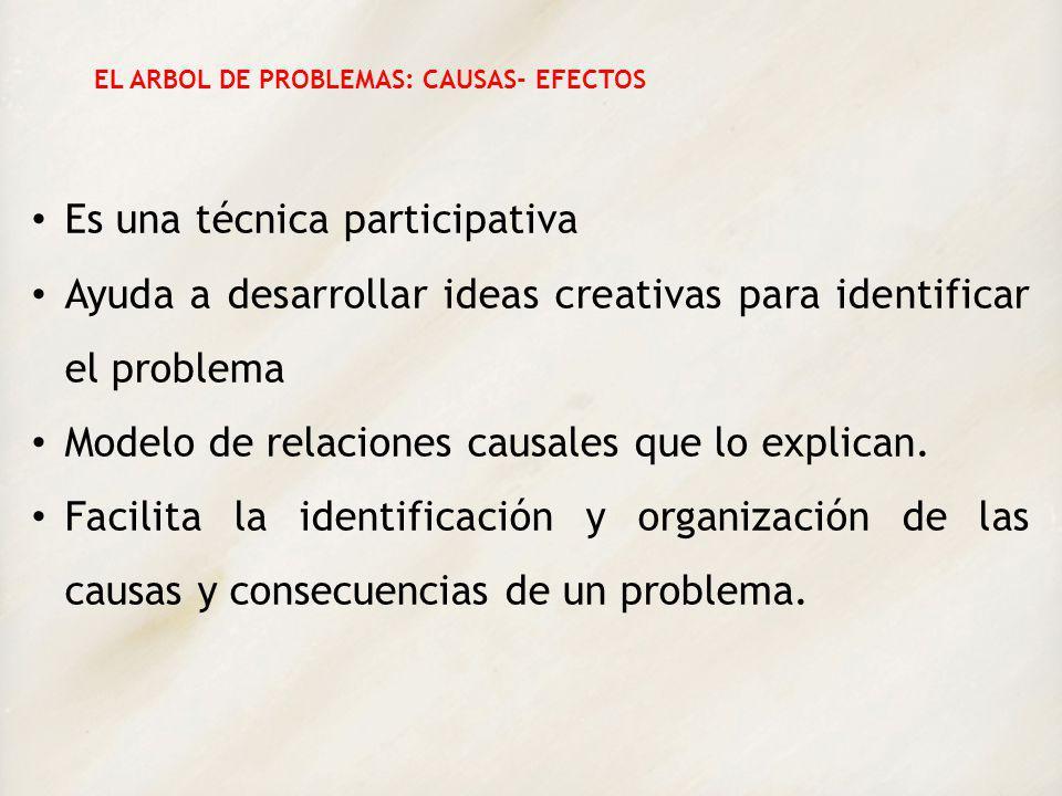 EL ARBOL DE PROBLEMAS: CAUSAS- EFECTOS Es una técnica participativa Ayuda a desarrollar ideas creativas para identificar el problema Modelo de relacio