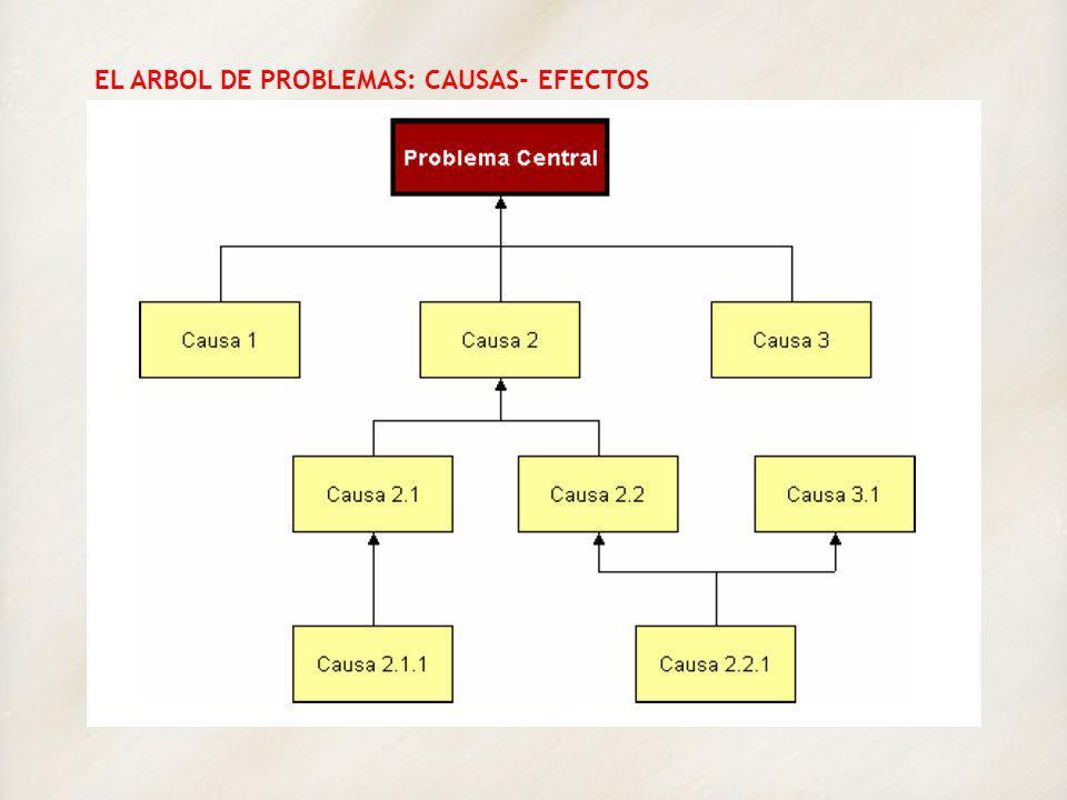 EL ARBOL DE PROBLEMAS: CAUSAS- EFECTOS