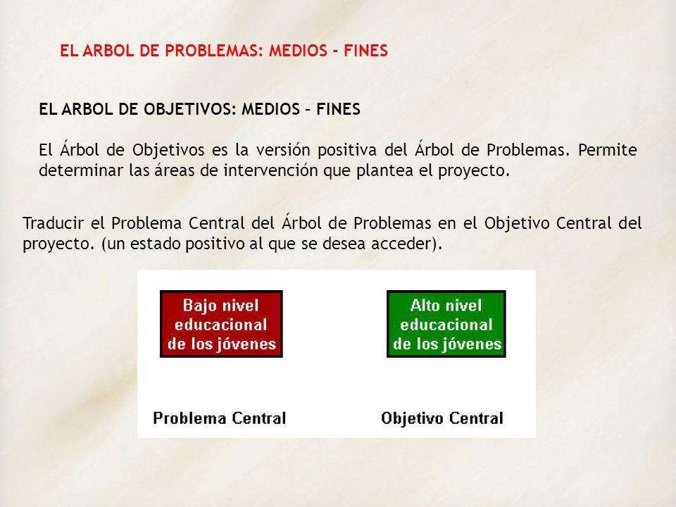 EL ARBOL DE PROBLEMAS: MEDIOS - FINES Cambiar todas las condiciones negativas (causas y efectos) del Árbol de Problemas en estados positivos (medios y fines).