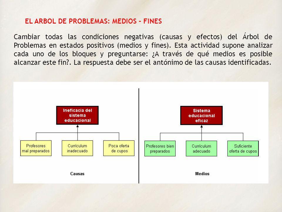 EL ARBOL DE PROBLEMAS: MEDIOS - FINES Cambiar todas las condiciones negativas (causas y efectos) del Árbol de Problemas en estados positivos (medios y