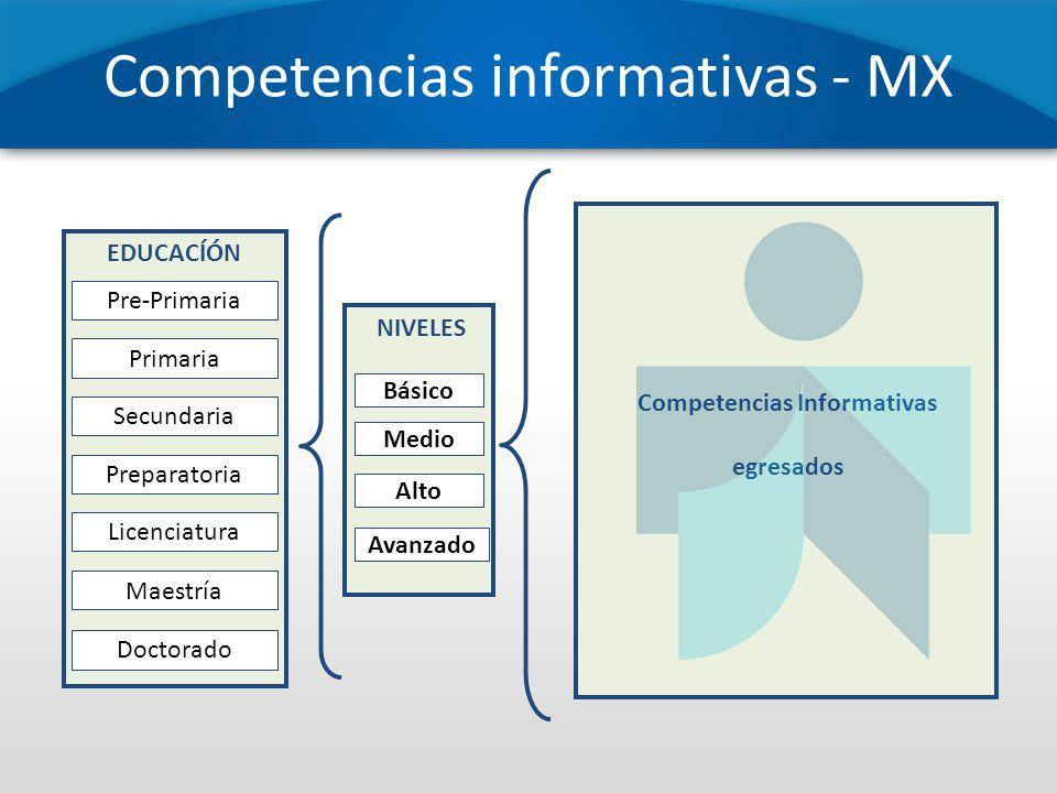 Competencias informativas - MX EDUCACÍÓN Doctorado Maestría Licenciatura Preparatoria Secundaria Primaria Pre-Primaria NIVELES Avanzado Medio Básico C