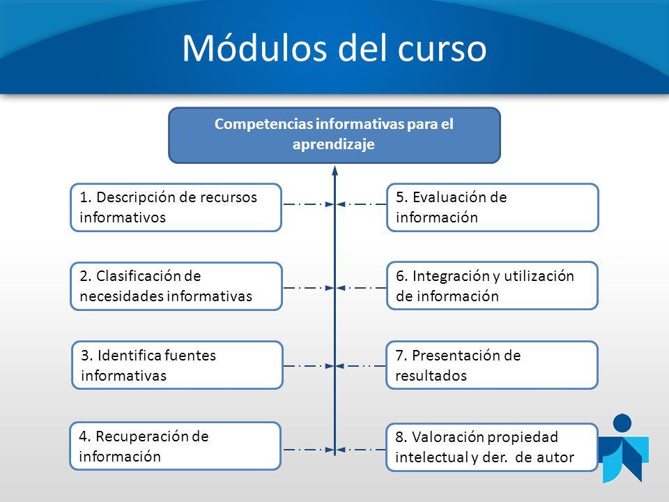 Módulos del curso Competencias informativas para el aprendizaje 5. Evaluación de información 1. Descripción de recursos informativos 2. Clasificación