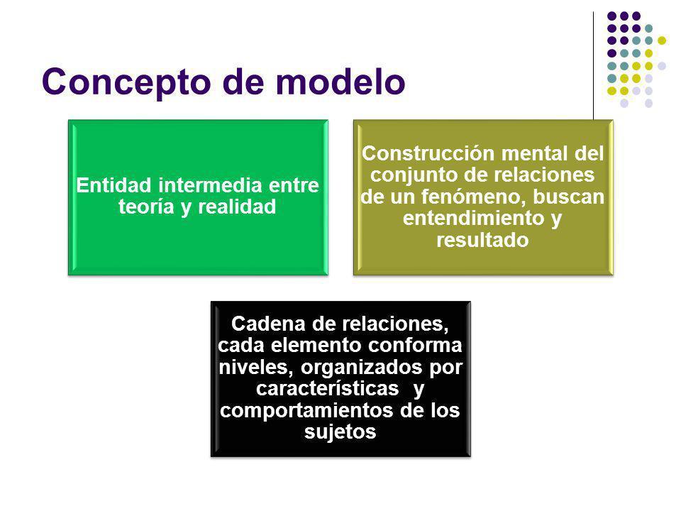 Concepto de modelo Entidad intermedia entre teoría y realidad Construcción mental del conjunto de relaciones de un fenómeno, buscan entendimiento y re