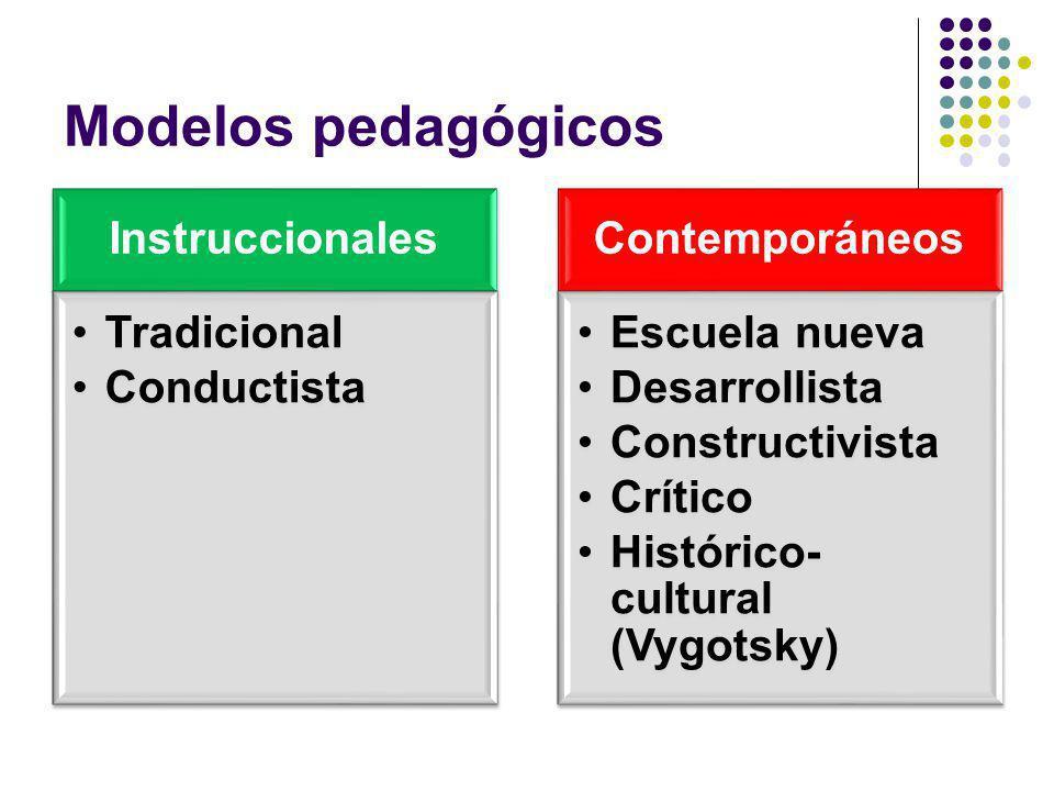 Modelos pedagógicos Instruccionales Tradicional Conductista Contemporáneos Escuela nueva Desarrollista Constructivista Crítico Histórico- cultural (Vy