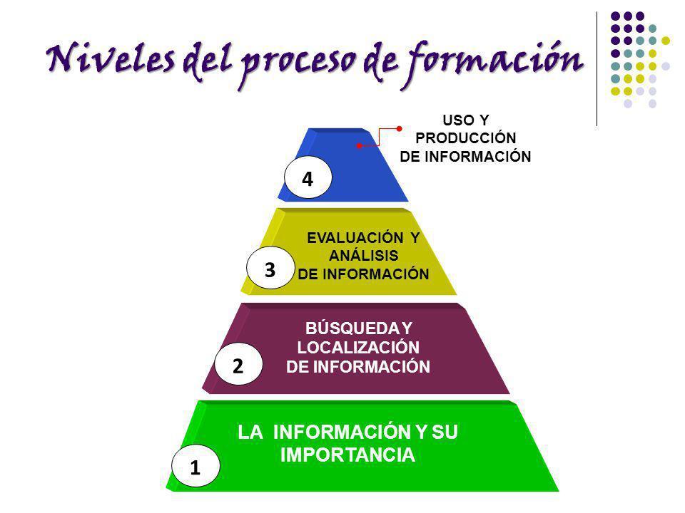 Niveles del proceso de formación 1 2 3 4 LA INFORMACIÓN Y SU IMPORTANCIA BÚSQUEDA Y LOCALIZACIÓN DE INFORMACIÓN EVALUACIÓN Y ANÁLISIS DE INFORMACIÓN U
