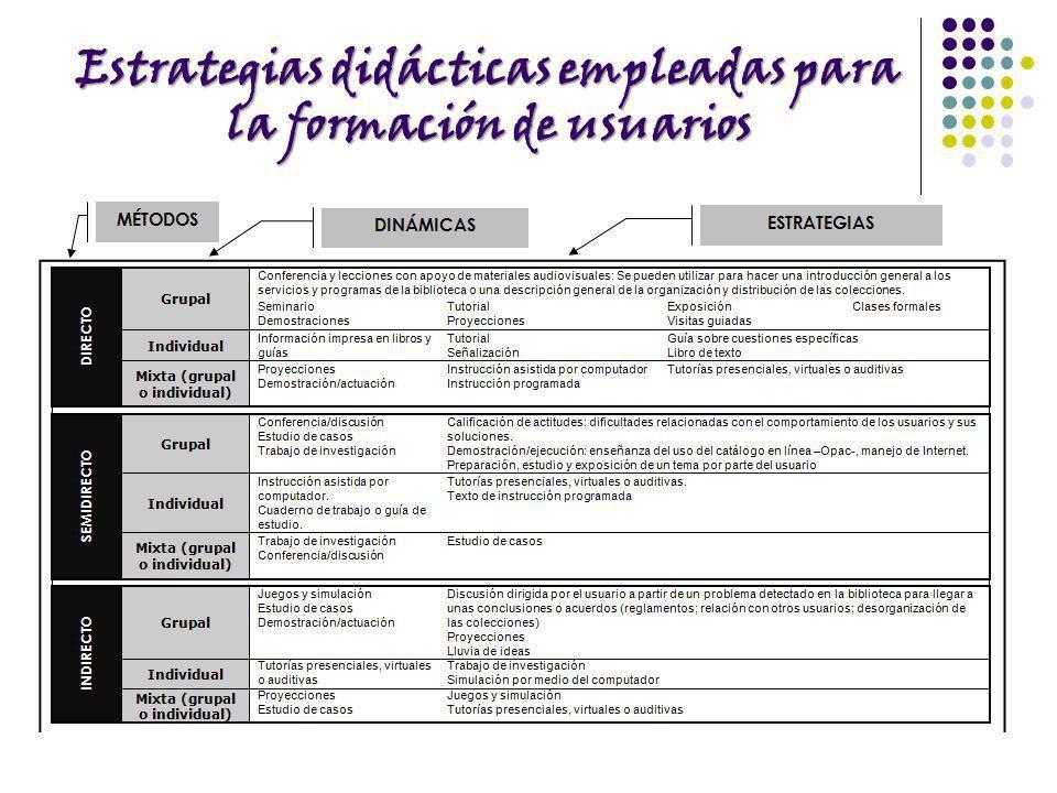 Estrategias didácticas empleadas para la formación de usuarios