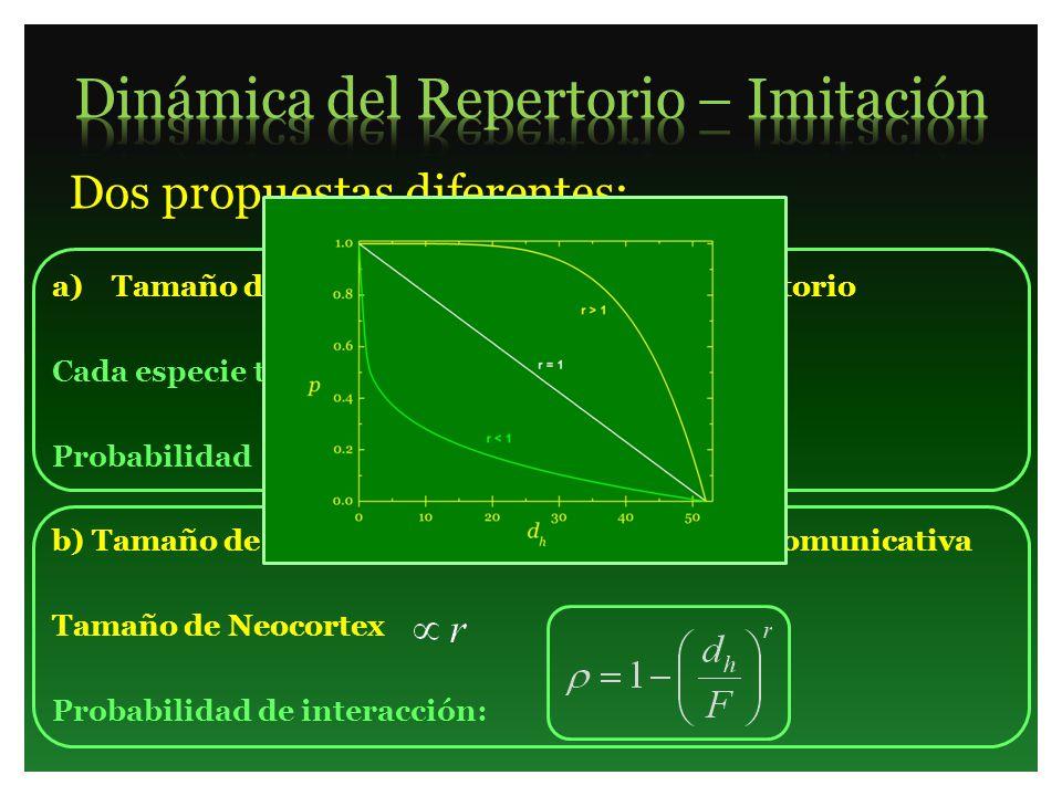 a)Tamaño de Neocortex Tamaño de Repertorio Cada especie tiene un tamaño F Probabilidad de interacción: b) Tamaño de Neocortex Mayor capacidad comunica