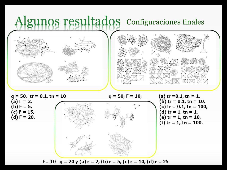 q = 50, tr = 0.1, tn = 10 (a) F = 2, (b) F = 5, (c) F = 15, (d) F = 20. q = 50, F = 10, (a) tr =0.1, tn = 1, (b) tr = 0.1, tn = 10, (c) tr = 0.1, tn =