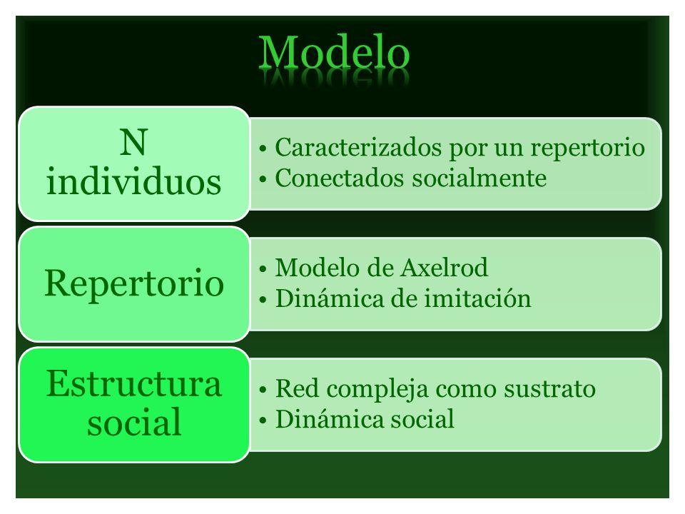 Caracterizados por un repertorio Conectados socialmente N individuos Modelo de Axelrod Dinámica de imitación Repertorio Red compleja como sustrato Din