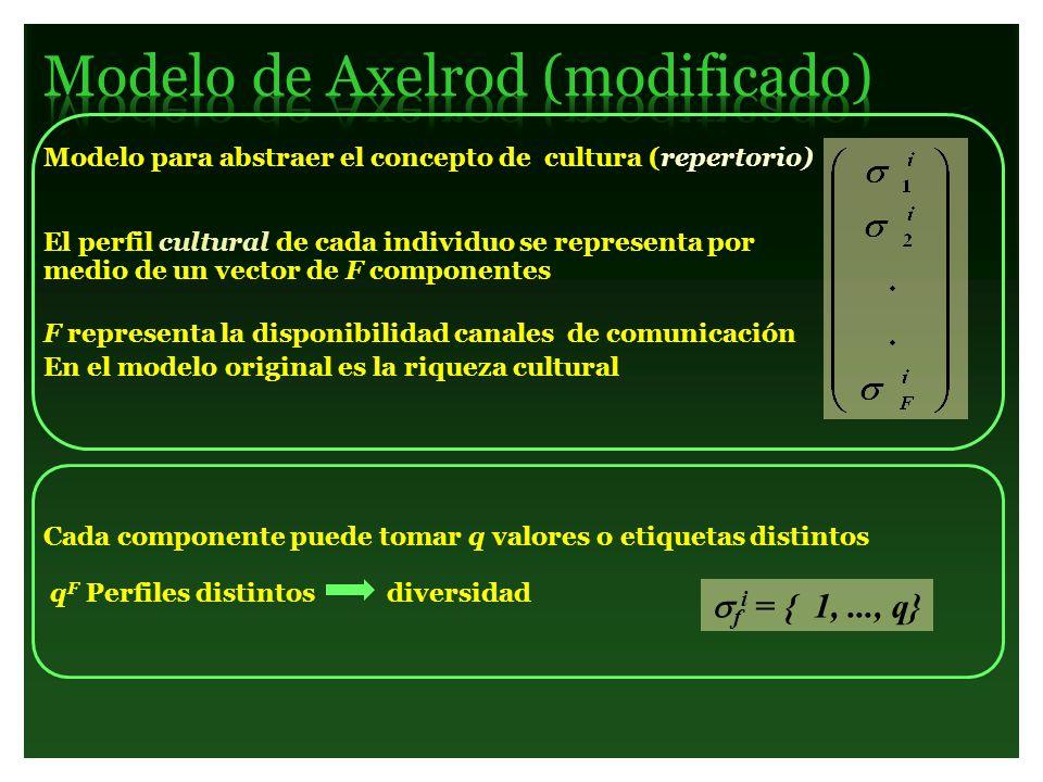 Modelo para abstraer el concepto de cultura (repertorio) El perfil cultural de cada individuo se representa por medio de un vector de F componentes F