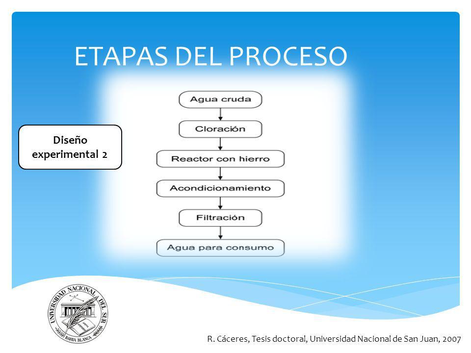 ETAPAS DEL PROCESO R. Cáceres, Tesis doctoral, Universidad Nacional de San Juan, 2007 Diseño experimental 2
