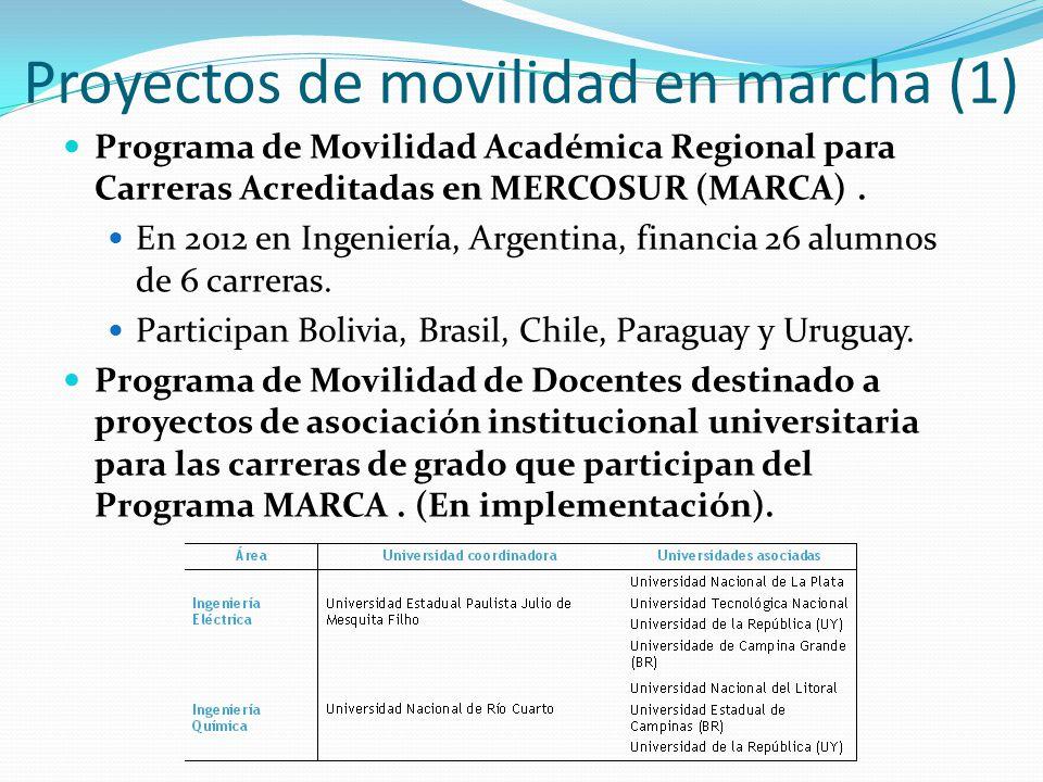Proyectos de movilidad en marcha (1) Programa de Movilidad Académica Regional para Carreras Acreditadas en MERCOSUR (MARCA).