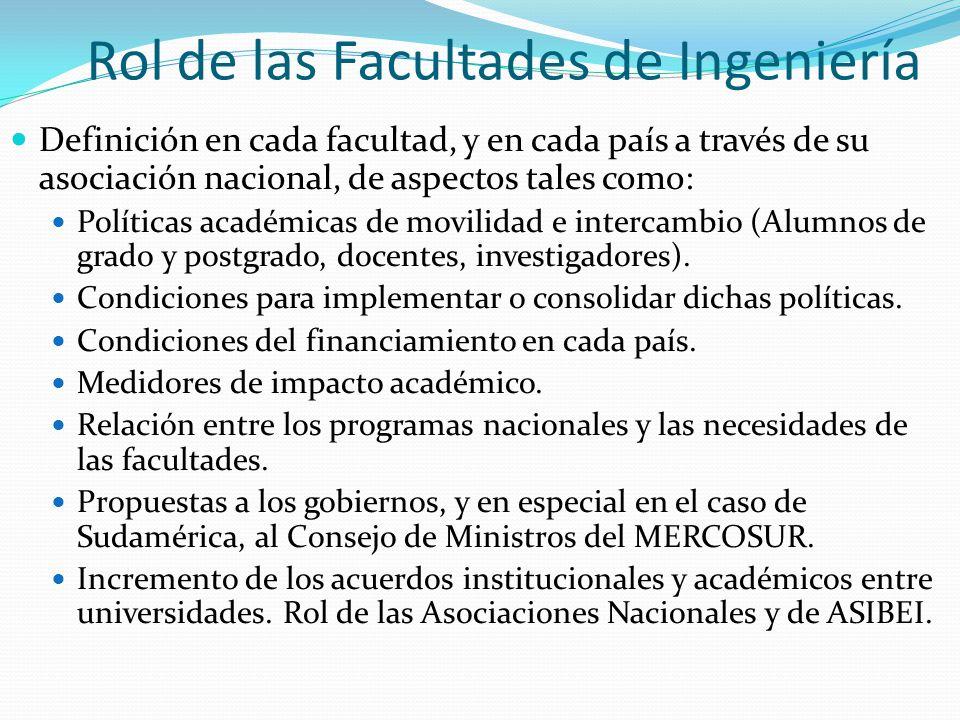Rol de las Facultades de Ingeniería Definición en cada facultad, y en cada país a través de su asociación nacional, de aspectos tales como: Políticas académicas de movilidad e intercambio (Alumnos de grado y postgrado, docentes, investigadores).
