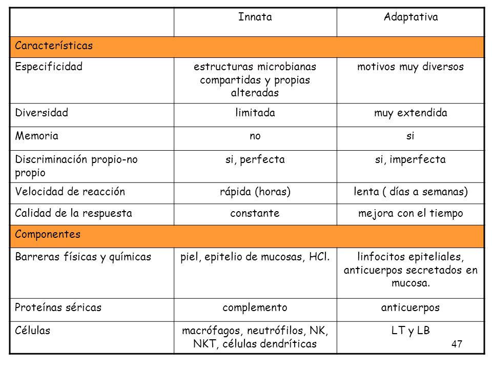 47 InnataAdaptativa Características Especificidadestructuras microbianas compartidas y propias alteradas motivos muy diversos Diversidadlimitadamuy ex