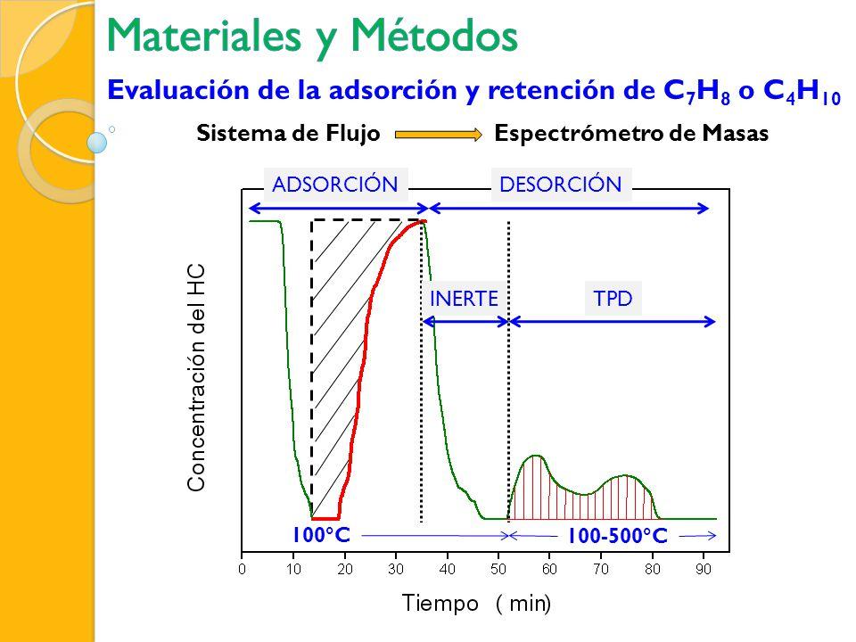 Evaluación de la adsorción y retención de C 7 H 8 o C 4 H 10 Sistema de FlujoEspectrómetro de Masas ADSORCIÓN 100°C INERTE DESORCIÓN TPD 100-500°C