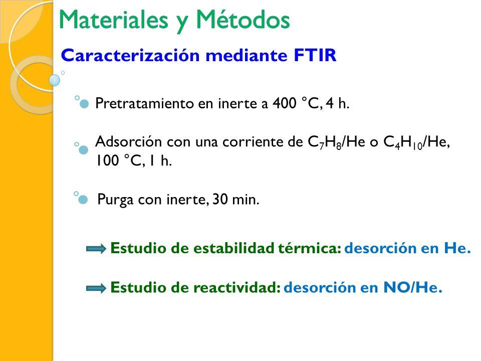 Caracterización mediante FTIR Pretratamiento en inerte a 400 °C, 4 h. Adsorción con una corriente de C 7 H 8 /He o C 4 H 10 /He, 100 °C, 1 h. Purga co