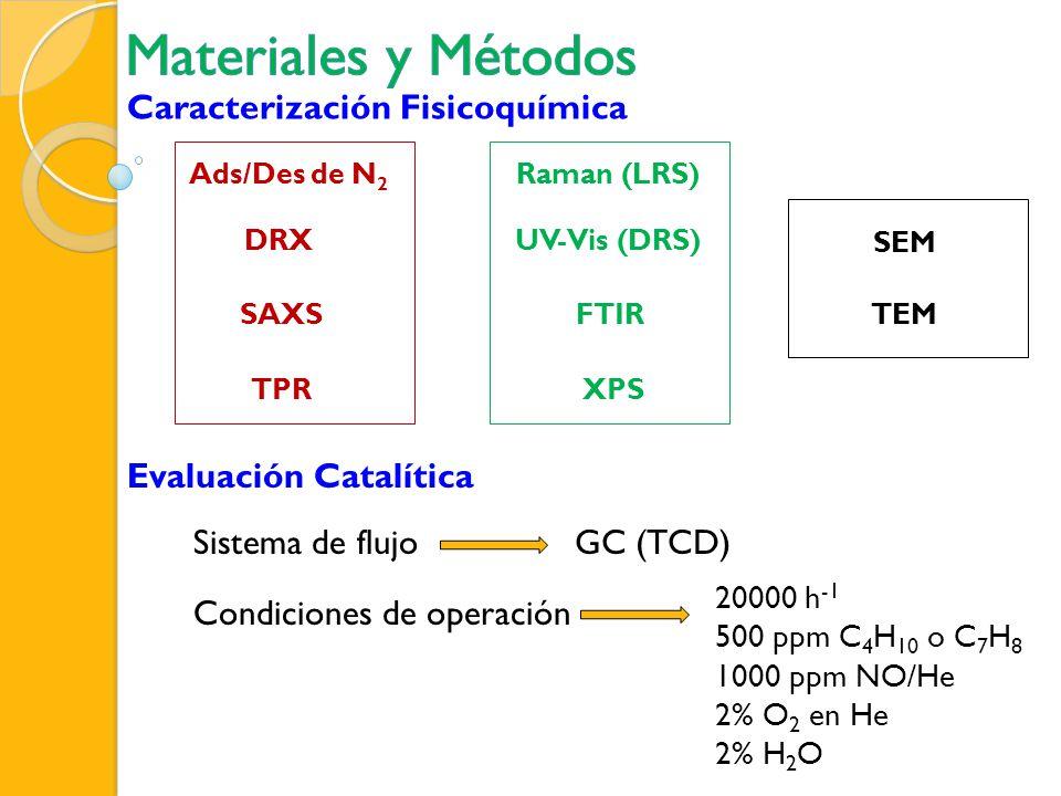 Caracterización Fisicoquímica Evaluación Catalítica Sistema de flujoGC (TCD) Condiciones de operación 20000 h -1 500 ppm C 4 H 10 o C 7 H 8 1000 ppm N