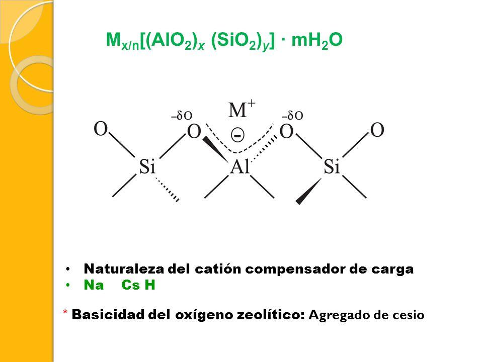 M x/n [(AlO 2 ) x (SiO 2 ) y ] · mH 2 O Naturaleza del catión compensador de carga Na Cs H * Basicidad del oxígeno zeolítico: Agregado de cesio