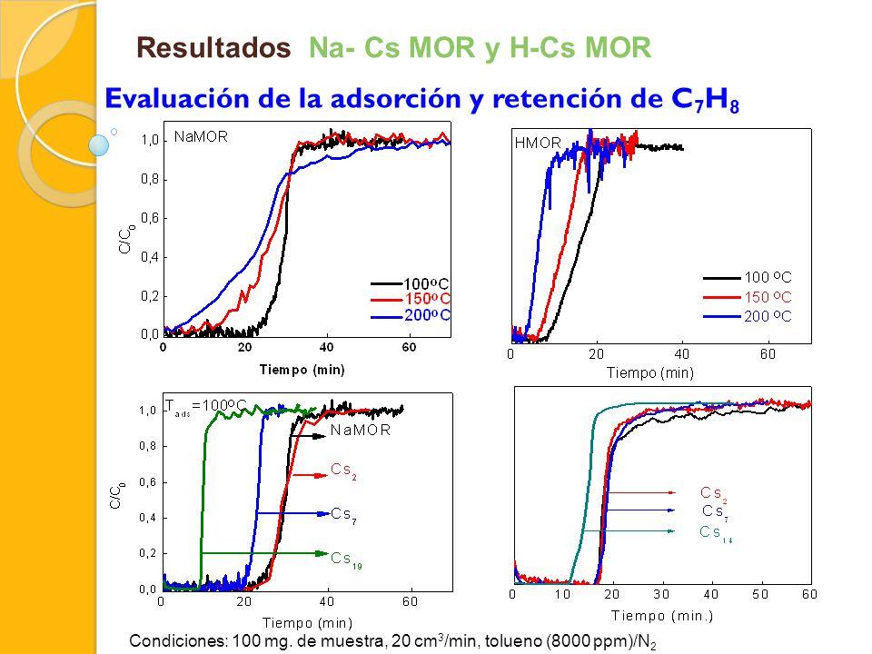 Resultados Na- Cs MOR y H-Cs MOR Evaluación de la adsorción y retención de C 7 H 8 Condiciones: 100 mg. de muestra, 20 cm 3 /min, tolueno (8000 ppm)/N