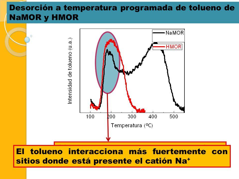 Desorción a temperatura programada de tolueno de NaMOR y HMOR 180ºC, tolueno débilmente adsorbido 418ºC, tolueno con elevada energía de interacción. E