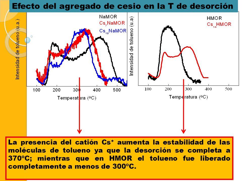 Mayor Nº de moléculas de tolueno quedan retenidas a T alrededor de 300ºC. Efecto del agregado de cesio en la T de desorción La presencia del catión Cs