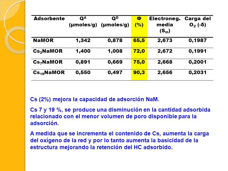 AdsorbenteQ A (μmoles/g) Q D (μmoles/g) Φ (%) Electroneg. media (S m ) Carga del O 2 (-δ) NaMOR1,3420,87865,52,6730,1987 Cs 2 NaMOR1,4001,00872,02,672