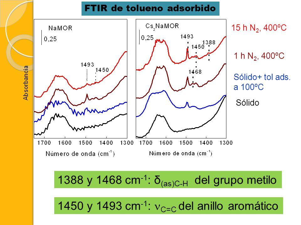 1 h N 2, 400ºC Sólido Sólido+ tol ads. a 100ºC 15 h N 2, 400ºC 1388 y 1468 cm -1 : δ (as)C-H del grupo metilo 1450 y 1493 cm -1 : C=C del anillo aromá