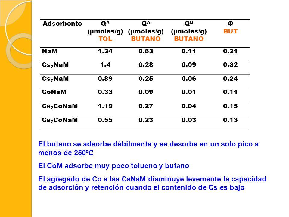 AdsorbenteQ A (μmoles/g) TOL Q A (μmoles/g) BUTANO Q D (μmoles/g) BUTANO Φ BUT NaM1.340.530.110.21 Cs 2 NaM1.40.280.090.32 Cs 7 NaM0.890.250.060.24 Co