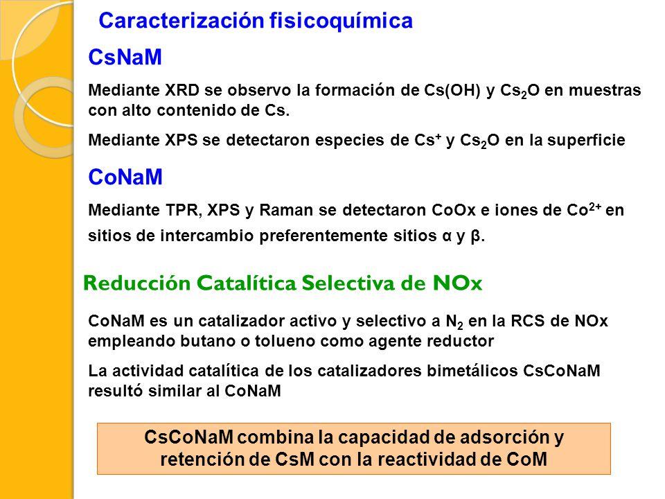 Caracterización fisicoquímica CsNaM Mediante XRD se observo la formación de Cs(OH) y Cs 2 O en muestras con alto contenido de Cs. Mediante XPS se dete