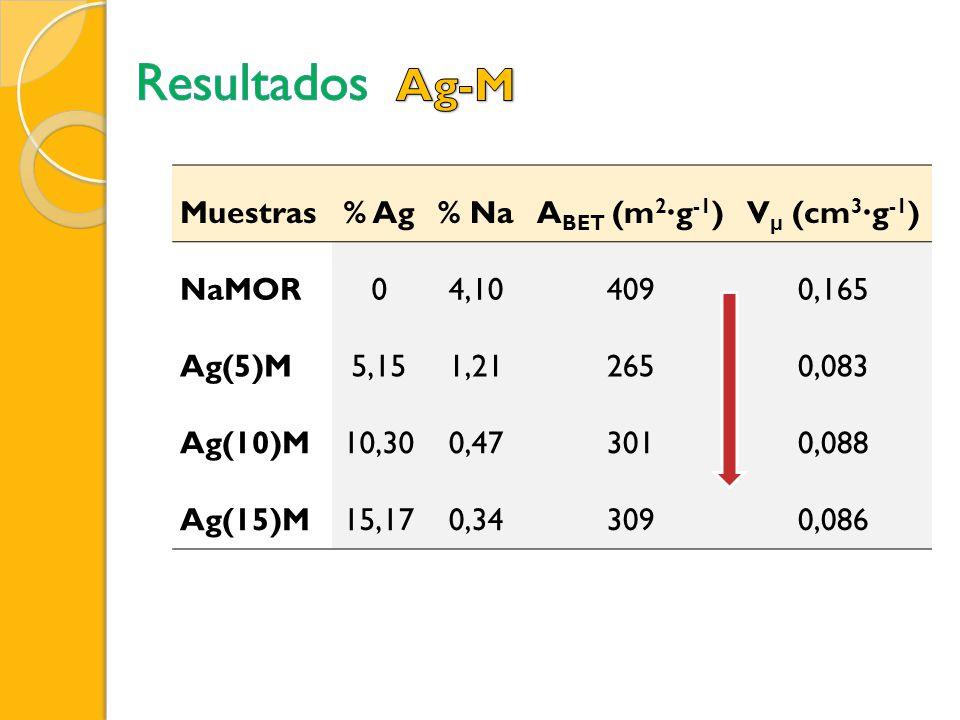 Muestras% Ag% NaA BET (m 2 g -1 )V μ (cm 3 g -1 ) NaMOR04,104090,165 Ag(5)M5,151,212650,083 Ag(10)M10,300,473010,088 Ag(15)M15,170,343090,086