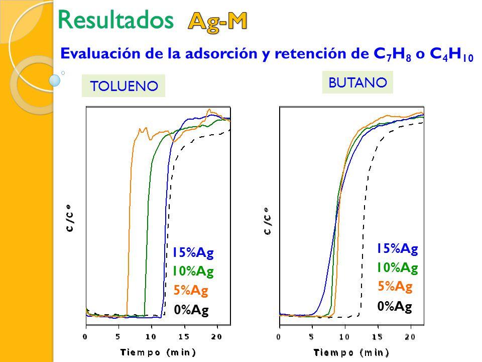 5%Ag 15%Ag 10%Ag 0%Ag Evaluación de la adsorción y retención de C 7 H 8 o C 4 H 10 TOLUENO 5%Ag 15%Ag 10%Ag 0%Ag BUTANO