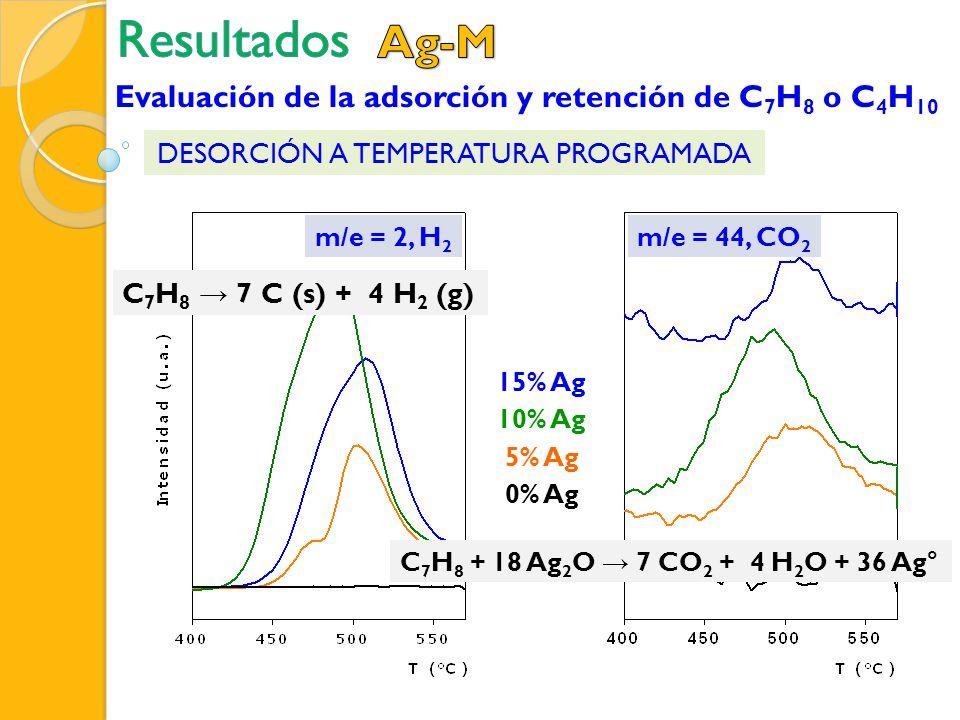 5% Ag 15% Ag 10% Ag 0% Ag m/e = 2, H 2 m/e = 44, CO 2 C 7 H 8 7 C (s) + 4 H 2 (g) C 7 H 8 + 18 Ag 2 O 7 CO 2 + 4 H 2 O + 36 Ag° Evaluación de la adsor