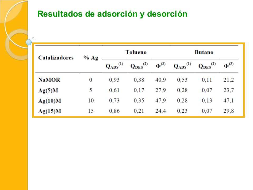 Resultados de adsorción y desorción