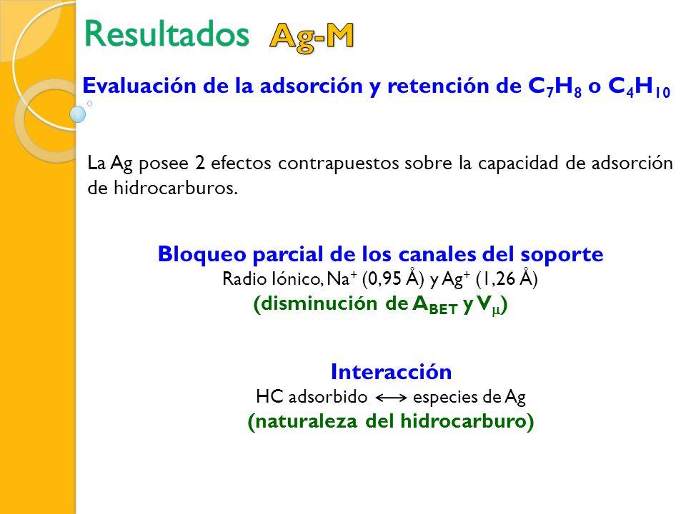 La Ag posee 2 efectos contrapuestos sobre la capacidad de adsorción de hidrocarburos. Bloqueo parcial de los canales del soporte Radio Iónico, Na + (0