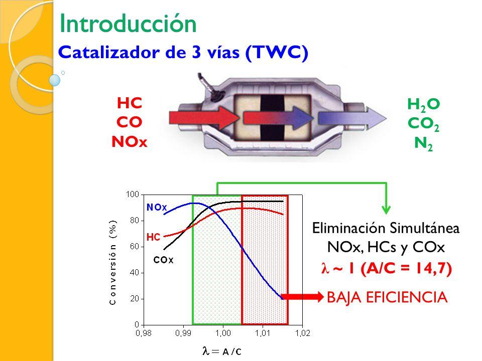 Eliminación Simultánea NOx, HCs y COx λ ~ 1 (A/C = 14,7) BAJA EFICIENCIA Catalizador de 3 vías (TWC) HC CO NOx H 2 O CO 2 N 2