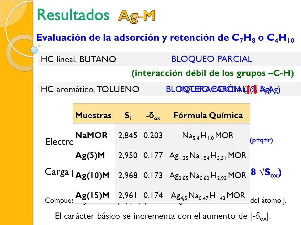 HC aromático, TOLUENOINTERACCIÓN ( % Ag) HC lineal, BUTANO (interacción débil de los grupos –C-H) BLOQUEO PARCIAL Evaluación de la adsorción y retenci