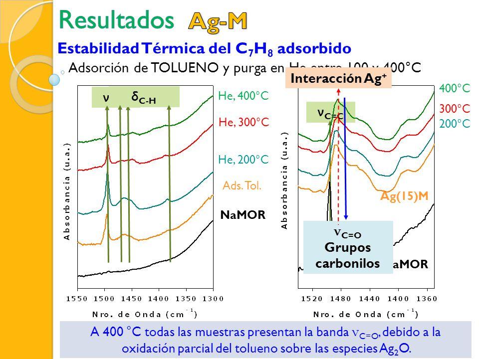 Adsorción de TOLUENO y purga en He entre 100 y 400°C ν C=C NaMOR Ag(15)M ν C=C A 400 °C todas las muestras presentan la banda ν C=O, debido a la oxida