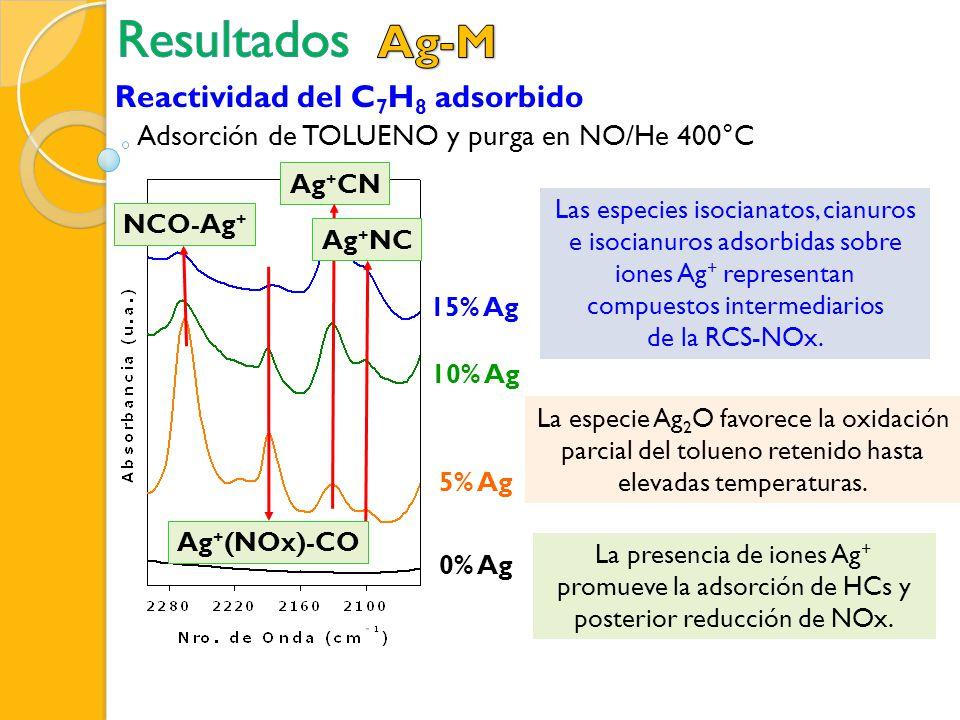 La presencia de iones Ag + promueve la adsorción de HCs y posterior reducción de NOx. La especie Ag 2 O favorece la oxidación parcial del tolueno rete
