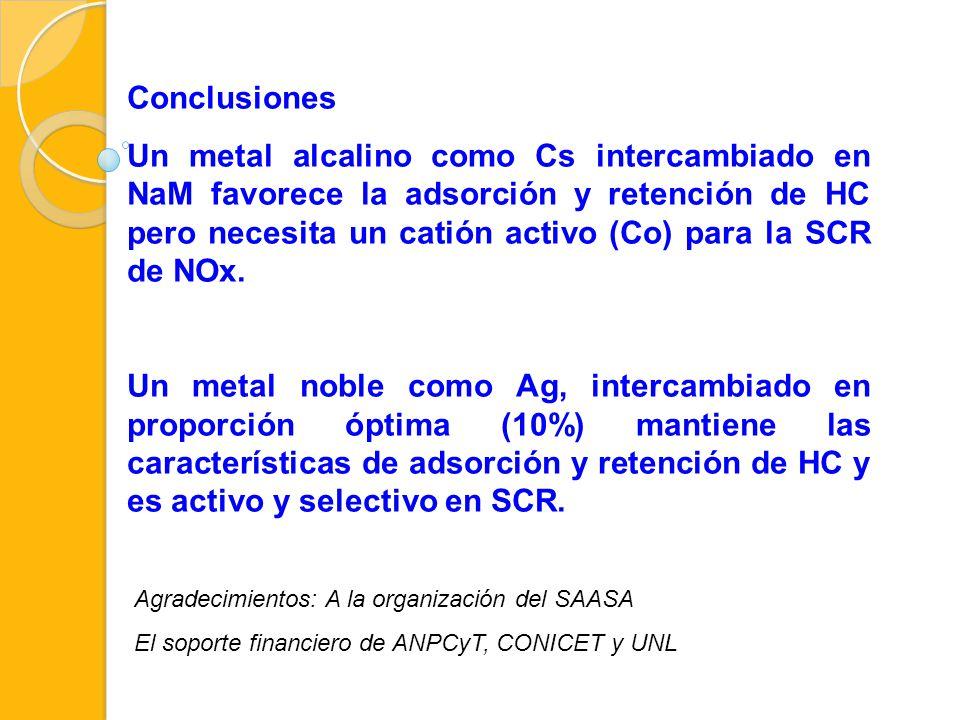 Conclusiones Un metal alcalino como Cs intercambiado en NaM favorece la adsorción y retención de HC pero necesita un catión activo (Co) para la SCR de