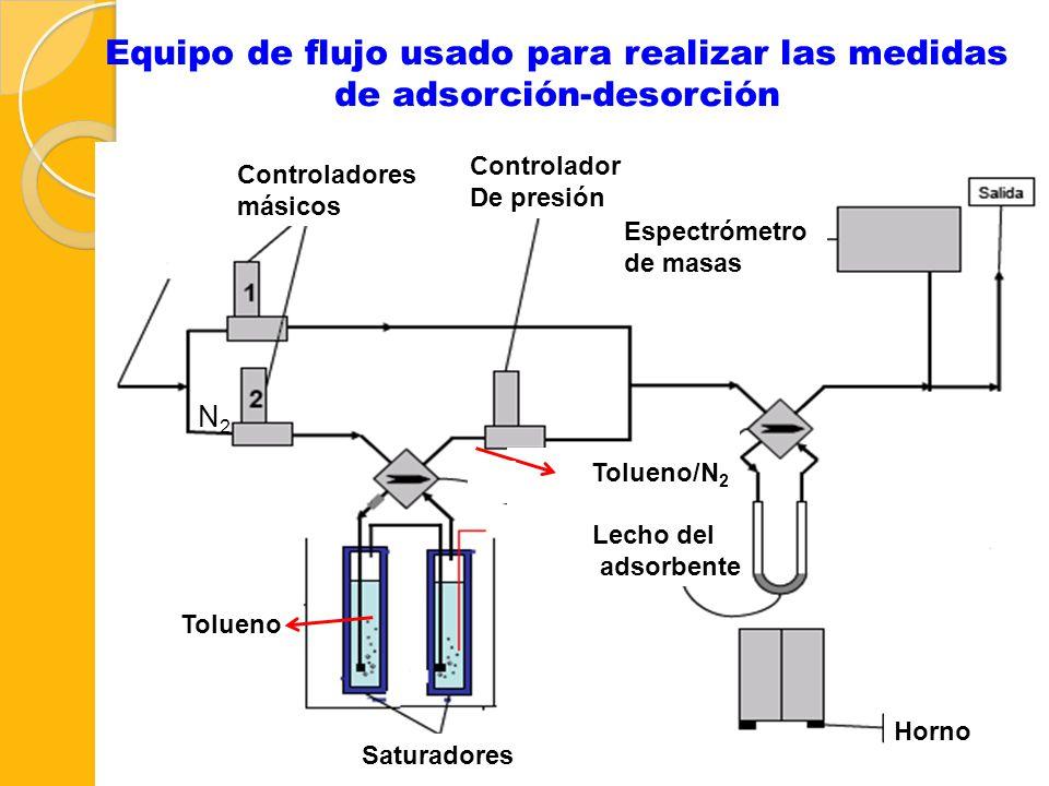 Equipo de flujo usado para realizar las medidas de adsorción-desorción 37 N2N2 Tolueno/N 2 Tolueno Lecho del adsorbente Espectrómetro de masas Control