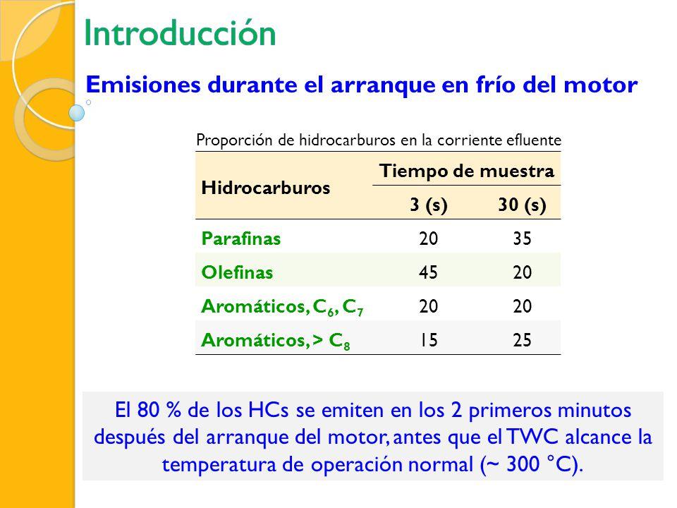 Hidrocarburos Tiempo de muestra 3 (s)30 (s) Parafinas2035 Olefinas4520 Aromáticos, C 6, C 7 20 Aromáticos, > C 8 1525 El 80 % de los HCs se emiten en