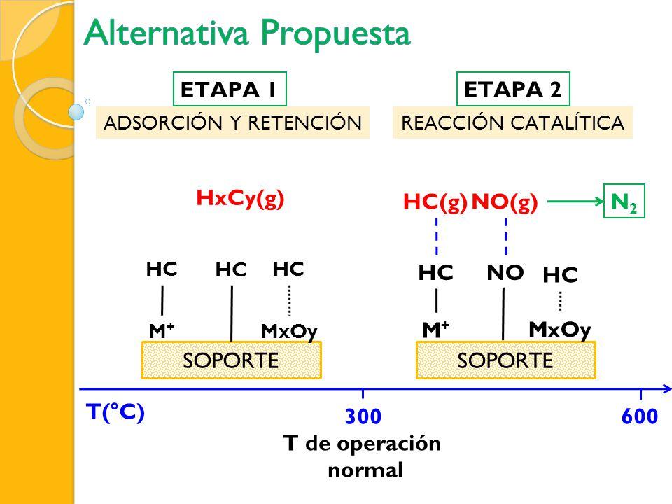 AdsorbenteCs/AlQ A ( μ moles/mg) Vol.