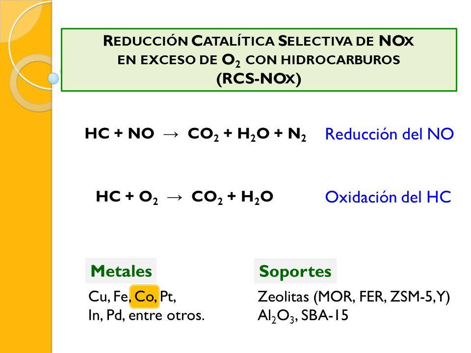 Cu, Fe, Co, Pt, In, Pd, entre otros. Metales HC + O 2 CO 2 + H 2 O Oxidación del HC HC + NO CO 2 + H 2 O + N 2 Reducción del NO R EDUCCIÓN C ATALÍTICA