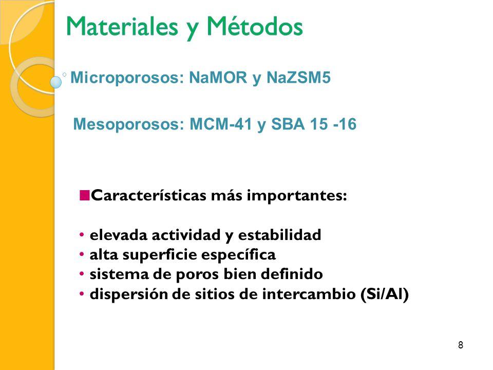 Microporosos: NaMOR y NaZSM5 Características más importantes: elevada actividad y estabilidad alta superficie específica sistema de poros bien definid