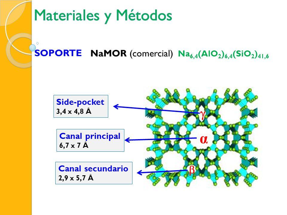 Intercambio Iónico Co(CH 3 COO) 2 Co(2,9)M Ag(NO 3 ) Ag(15)M Ag(10)M Ag(5)M Cs(CH 3 COO) Cs(19)M Cs(7)M Cs(2)M CoCsM CoAgM