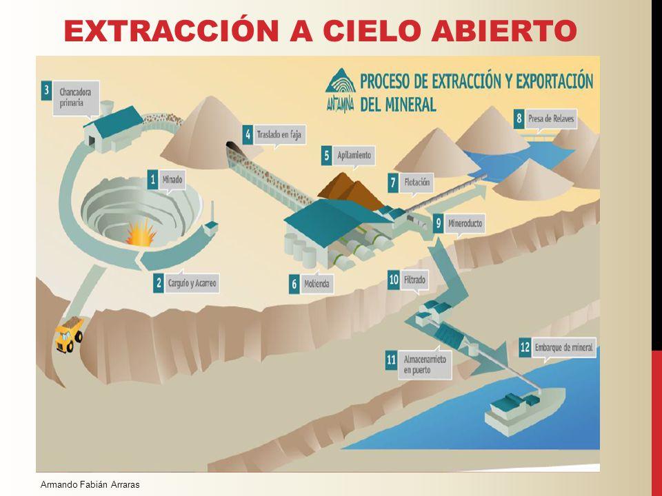 Los métodos más comunes Extracción de mineral a cielo abierto: se realiza cuando el yacimiento puede ser explotado en la superficie. Extracción de min
