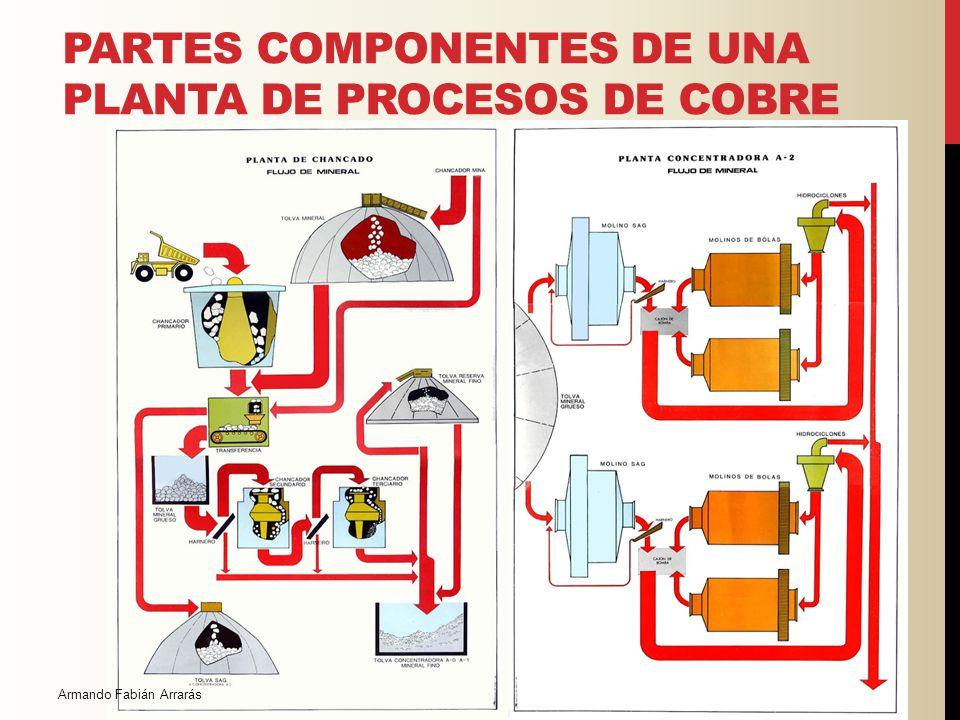 PARTES COMPONENTES DE UNA PLANTA DE PROCESOS DE COBRE Armando Fabian Arraras