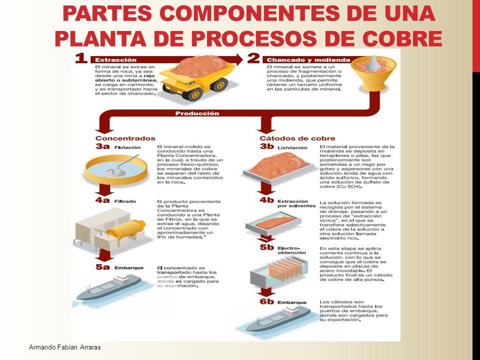 PARTES COMPONENTES DE UNA PLANTA DE PROCESOS DE COBRE Armando Fabián Arrarás